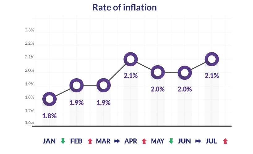 What does the rise in inflation mean for your investments?